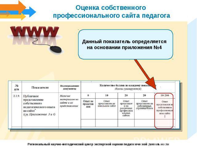 Оценка собственного профессионального сайта педагогаДанный показатель определяется на основании приложения №4