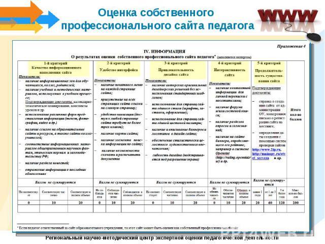 Оценка собственного профессионального сайта педагога