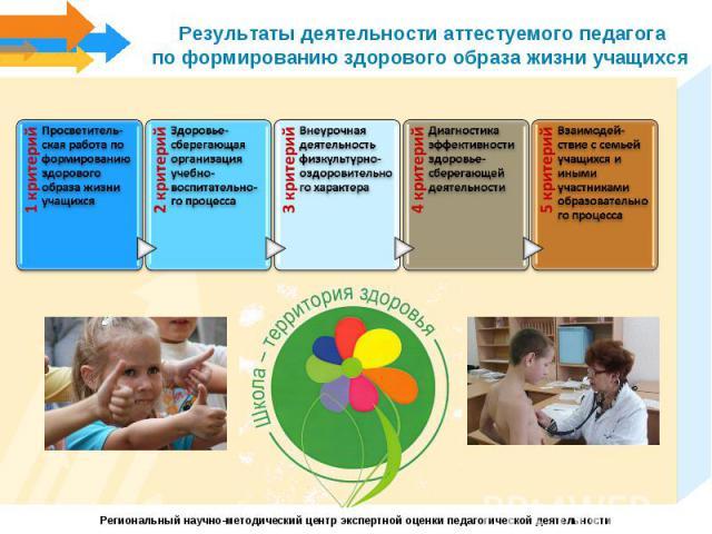 Результаты деятельности аттестуемого педагогапо формированию здорового образа жизни учащихся