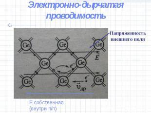 Электронно-дырчатая проводимостьНапряженность внешнего поляЕ собственная (внутри