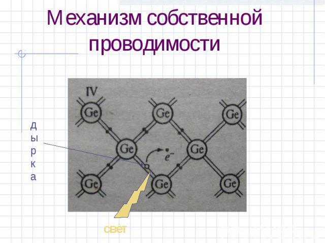 Механизм собственной проводимости