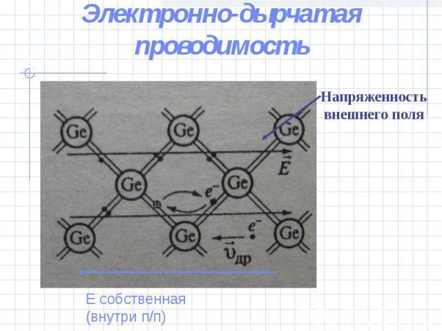 Электронно-дырчатая проводимостьНапряженность внешнего поляЕ собственная (внутри п/п)