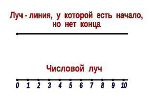 Луч - линия, у которой есть начало,но нет концаЧисловой луч
