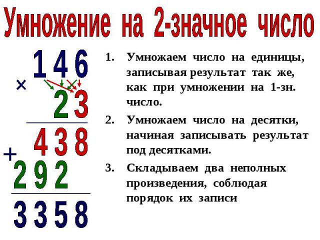 Умножение на 2-значное числоУмножаем число на единицы, записывая результат так же, как при умножении на 1-зн. число.Умножаем число на десятки, начиная записывать результат под десятками.Складываем два неполных произведения, соблюдая порядок их записи