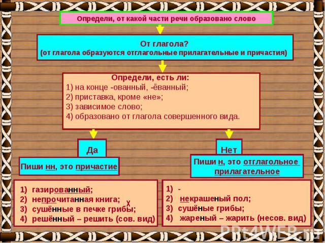 Определи, от какой части речи образовано слово От глагола?(от глагола образуются отглагольные прилагательные и причастия) Определи, есть ли:1) на конце -ованный, -ёванный;2) приставка, кроме «не»;3) зависимое слово;4) образовано от глагола совершенн…