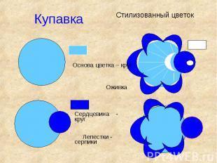 КупавкаСтилизованный цветокОснова цветка – круг ОживкаСердцевина - круг Лепестки