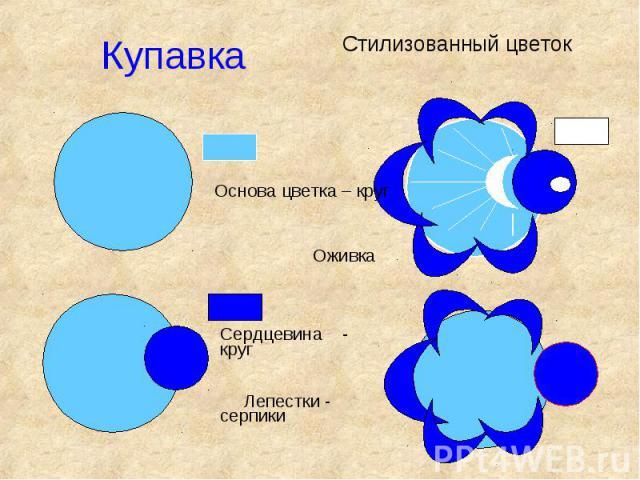 КупавкаСтилизованный цветокОснова цветка – круг ОживкаСердцевина - круг Лепестки - серпики