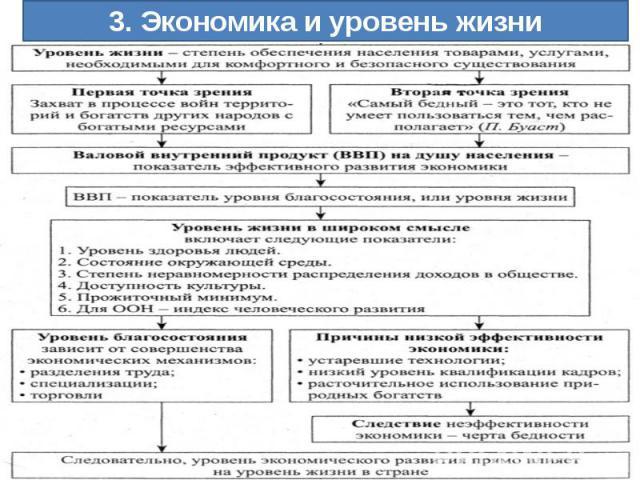 3. Экономика и уровень жизни