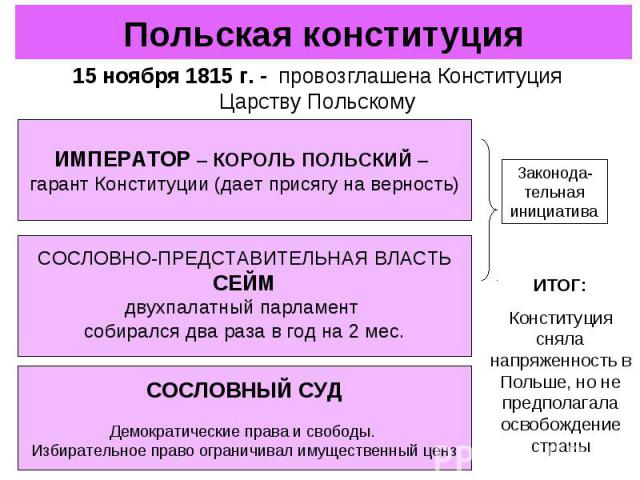 Польская конституция15 ноября 1815 г. - провозглашена Конституция Царству ПольскомуИМПЕРАТОР – КОРОЛЬ ПОЛЬСКИЙ – гарант Конституции (дает присягу на верность)СОСЛОВНО-ПРЕДСТАВИТЕЛЬНАЯ ВЛАСТЬСЕЙМдвухпалатный парламент собирался два раза в год на 2 ме…