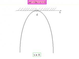 ax2 + bx + c < 0