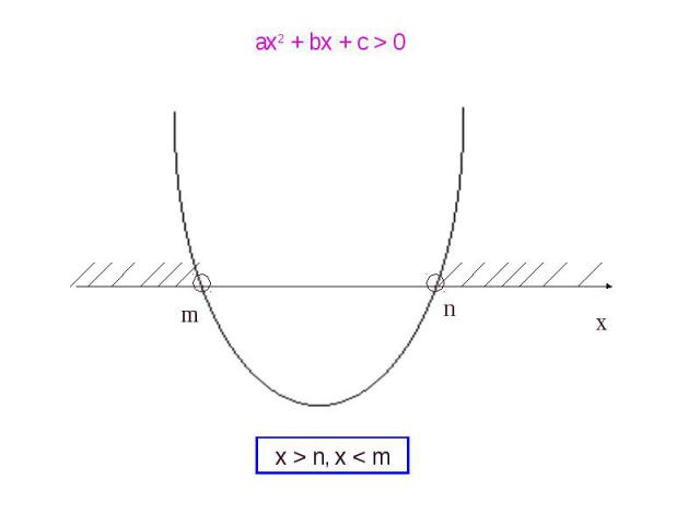 ax2 + bx + c > 0