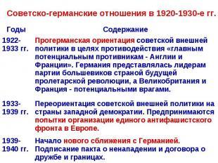 Советско-германские отношения в 1920-1930-е гг.