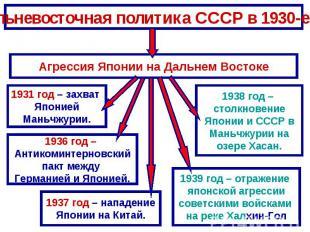 Дальневосточная политика СССР в 1930-е гг.Агрессия Японии на Дальнем Востоке