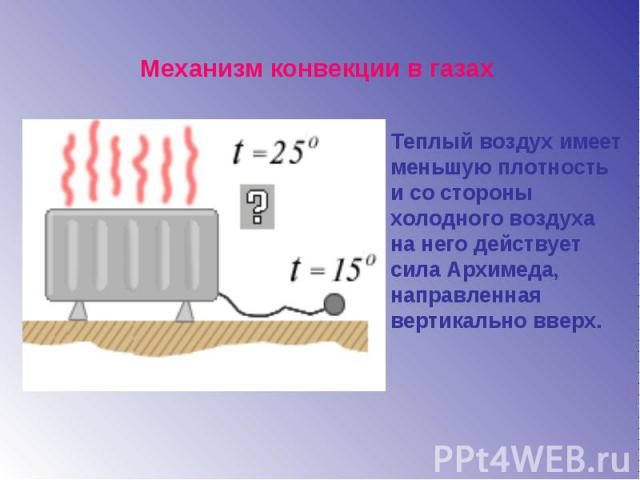 Механизм конвекции в газахТеплый воздух имеет меньшую плотность и со стороны холодного воздухана него действуетсила Архимеда, направленная вертикально вверх.