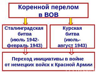 Коренной переломв ВОВСталинградская битва(июль 1942-февраль 1943)Курскаябитва(ию