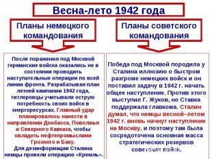 Весна-лето 1942 годаПланы немецкогокомандованияПосле поражения под Москвой герма