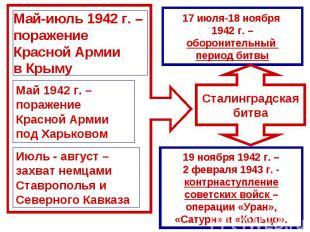 Май-июль 1942 г. – поражение Красной Армии в КрымуМай 1942 г. – поражение Красно