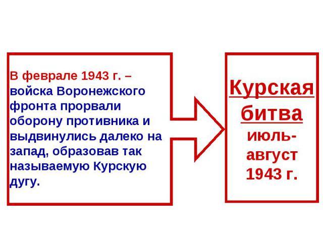 В феврале 1943 г. – войска Воронежского фронта прорвали оборону противника и выдвинулись далеко на запад, образовав так называемую Курскую дугу.Курскаябитваиюль-август1943 г.
