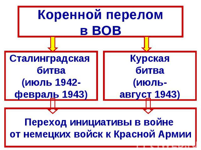 Коренной переломв ВОВСталинградская битва(июль 1942-февраль 1943)Курскаябитва(июль-август 1943)Переход инициативы в войне от немецких войск к Красной Армии
