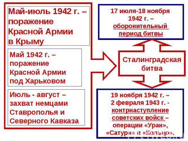 Май-июль 1942 г. – поражение Красной Армии в КрымуМай 1942 г. – поражение Красной Армиипод ХарьковомИюль - август – захват немцамиСтаврополья и Северного Кавказа17 июля-18 ноября 1942 г. –оборонительный период битвы19 ноября 1942 г. –2 февраля 1943 …