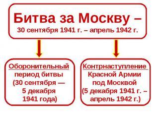 Битва за Москву –30 сентября 1941 г. – апрель 1942 г.Оборонительный период битвы