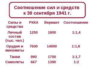 Соотношение сил и средств к 30 сентября 1941 г.