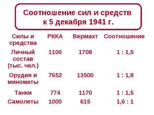 Соотношение сил и средств к 5 декабря 1941 г.