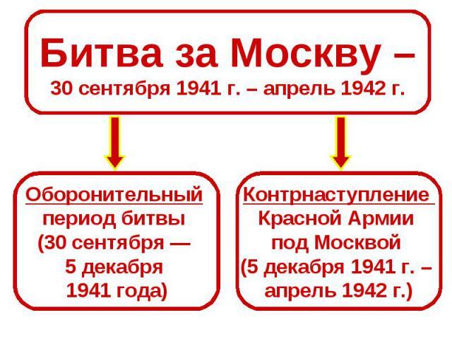 Битва за Москву –30 сентября 1941 г. – апрель 1942 г.Оборонительный период битвы (30 сентября — 5 декабря 1941 года)Контрнаступление Красной Армии под Москвой (5 декабря 1941 г. – апрель 1942 г.)