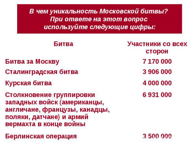 В чем уникальность Московской битвы? При ответе на этот вопрос используйте следующие цифры: