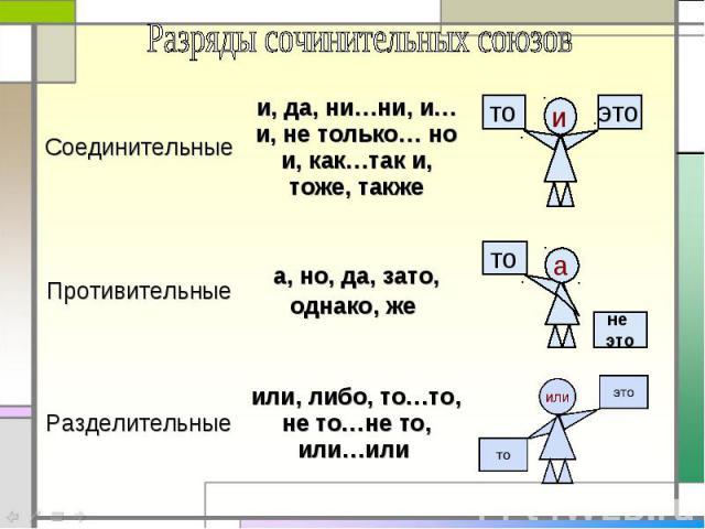 Разряды сочинительных союзов