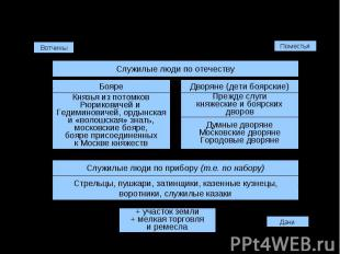 Социальная структура в XVII в.: феодалыКнязья из потомковРюриковичей и Гедиминов