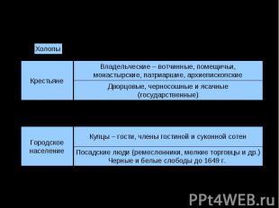 Социальная структура в XVII в.: крестьяне и горожанеВладельческие – вотчинные, п