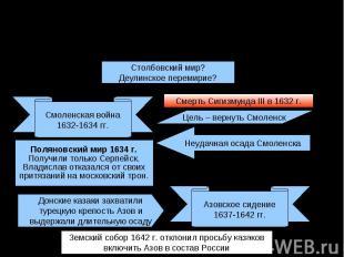 Внешняя политика в царствование Михаила Федоровича (1613-1645 гг.)Столбовский ми