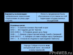 Освоение Сибири иДальнего ВостокаВарианты колонизации: добровольное переселение