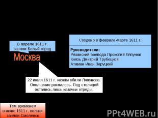Первое (рязанское)ополчение 1611 г.Руководители:Рязанский воевода Прокопий Ляпун
