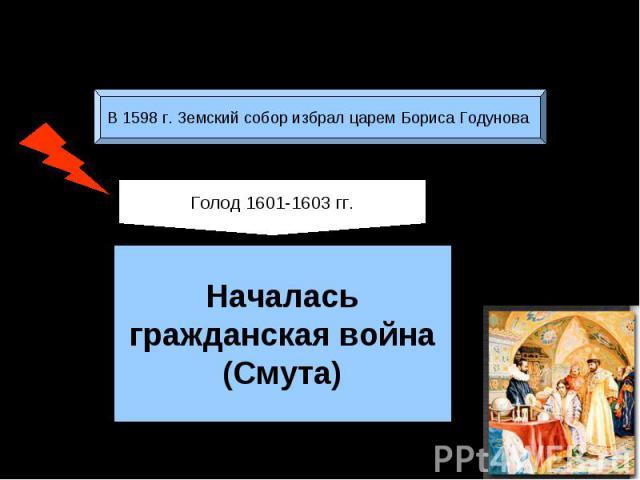 Борис Годунов (1598-1605)В 1598 г. Земский собор избрал царем Бориса Годунова Началасьгражданская война(Смута)