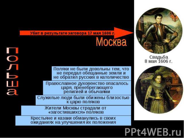 Лжедмитрий I(Григорий Отрепьев)Поляки не были довольны тем, чтоне передал обещанные земли ине обратил русских в католичествоПравославное духовенство опасалосьцаря, пренебрегающегорелигией и обычаями