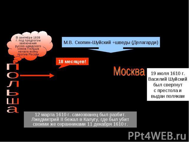 Василий Шуйский и Лжедмитрий IIВ сентябре 1609 г. под предлогом заключения русско-шведского союза Польша начала войну против России12 марта 1610 г. самозванец был разбит.Лжедмитрий II бежал в Калугу, где был убит своими же охранниками 11 декабря 1610 г.