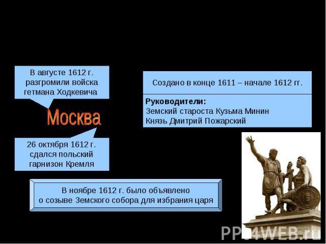 Второе (нижегородское)ополчение 1612 г.В августе 1612 г. разгромили войскагетмана Ходкевича 26 октября 1612 г. сдался польский гарнизон КремляВ ноябре 1612 г. было объявленоо созыве Земского собора для избрания царя