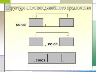 Структура сложноподчинённого предложения