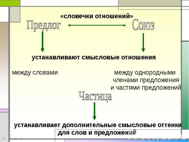 «словечки отношений»устанавливают смысловые отношения между словами между однородными членами предложения и частями предложений устанавливает дополнительные смысловые оттенкидля слов и предложений
