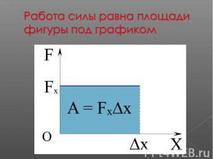 Работа силы равна площади фигуры под графиком