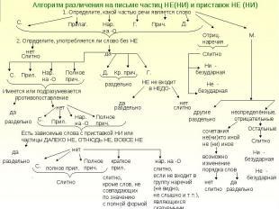 Алгоритм различения на письме частиц НЕ(НИ) и приставок НЕ (НИ)