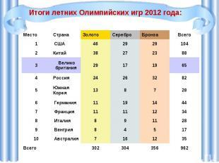 Итоги летних Олимпийских игр 2012 года: