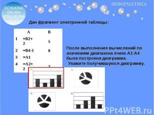 Дан фрагмент электронной таблицы: После выполнения вычислений по значениям диапа