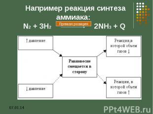 Например реакция синтеза аммиака: N2 + 3H2 2NH3 + Q