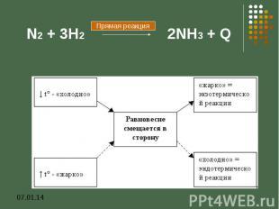 N2 + 3H2 2NH3 + Q
