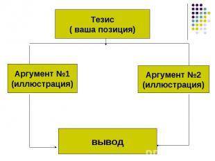 Тезис( ваша позиция)Аргумент №1(иллюстрация)Аргумент №2(иллюстрация)вывод