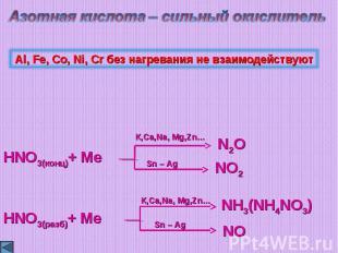 Азотная кислота – сильный окислительAl, Fe, Co, Ni, Cr без нагревания не взаимод