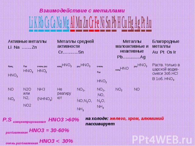 Взаимодействие с металлами P.S концентрированная HNO3 >60% разбавленная HNO3 = 30-60% очень разбавленная HNO3 < 30%